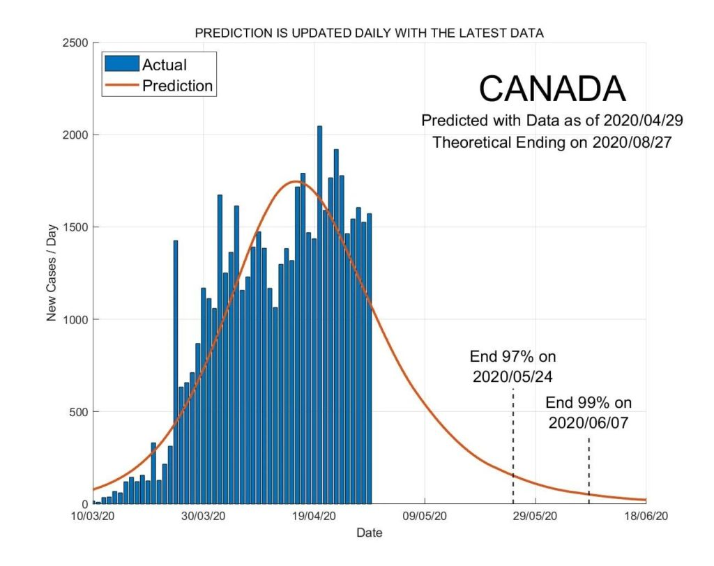 When Will Coronavirus End in Canada