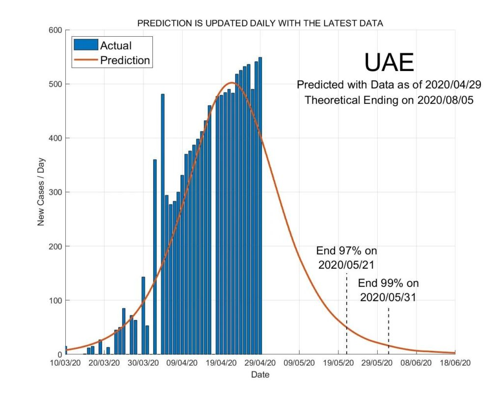 UAE ANALYSIS
