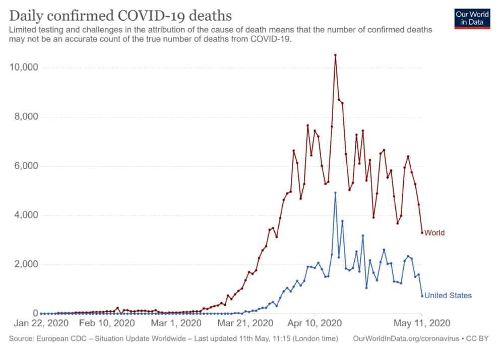 Fake coronavirus Death Data