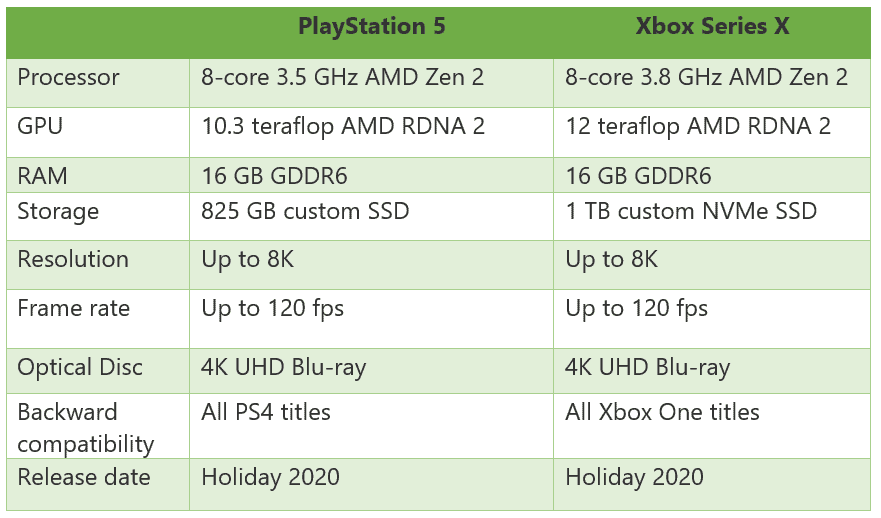 PlayStation 5 vs Xbox Series X comparison chart