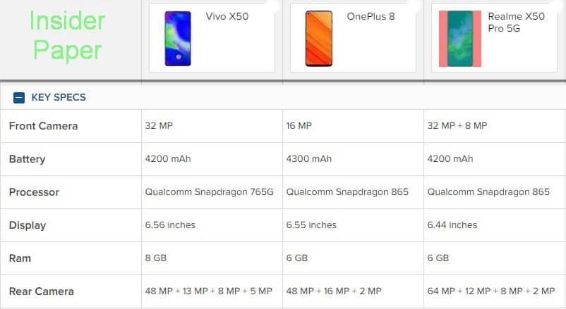 Vivo X50 vs OnePlus 8 vs Realme X50 Pro Comparison