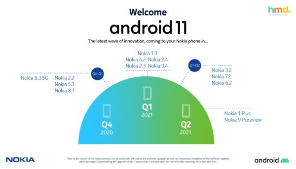 Eligible Devices: Nokia Phones Android 11 Update